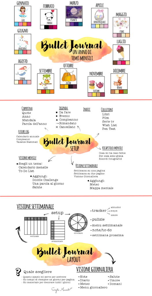 Bullet journal infografica layout setup principianti