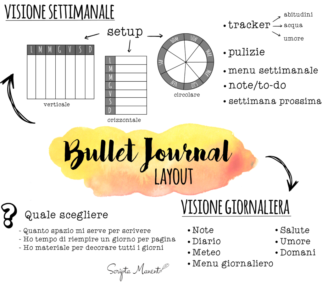 bullet journal weekly layout infographic